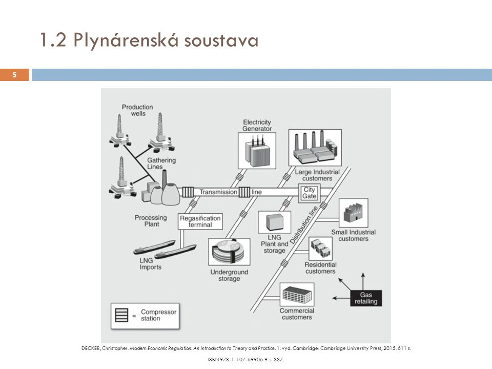 1.2 Plynárenská soustava DECKER, Christopher. Modern Economic Regulation.