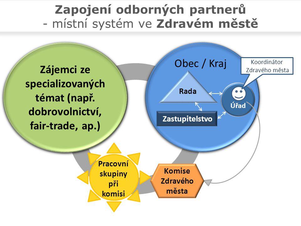 Obec / Kraj Zastupitelstvo Rada Úřad Zájemci ze specializovaných témat (např.