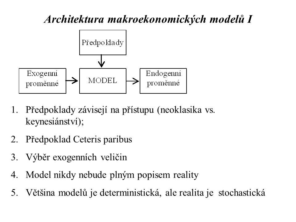 Architektura makroekonomických modelů I 1.Předpoklady závisejí na přístupu (neoklasika vs. keynesiánství); 2.Předpoklad Ceteris paribus 3.Výběr exogen