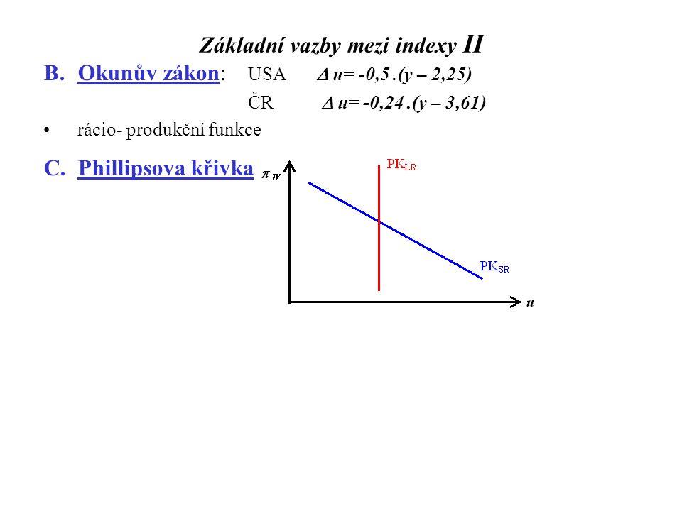 Základní vazby mezi indexy II B.Okunův zákon: USA  u= -0,5.(y – 2,25) ČR  u= -0,24.(y – 3,61) rácio- produkční funkce C.Phillipsova křivka
