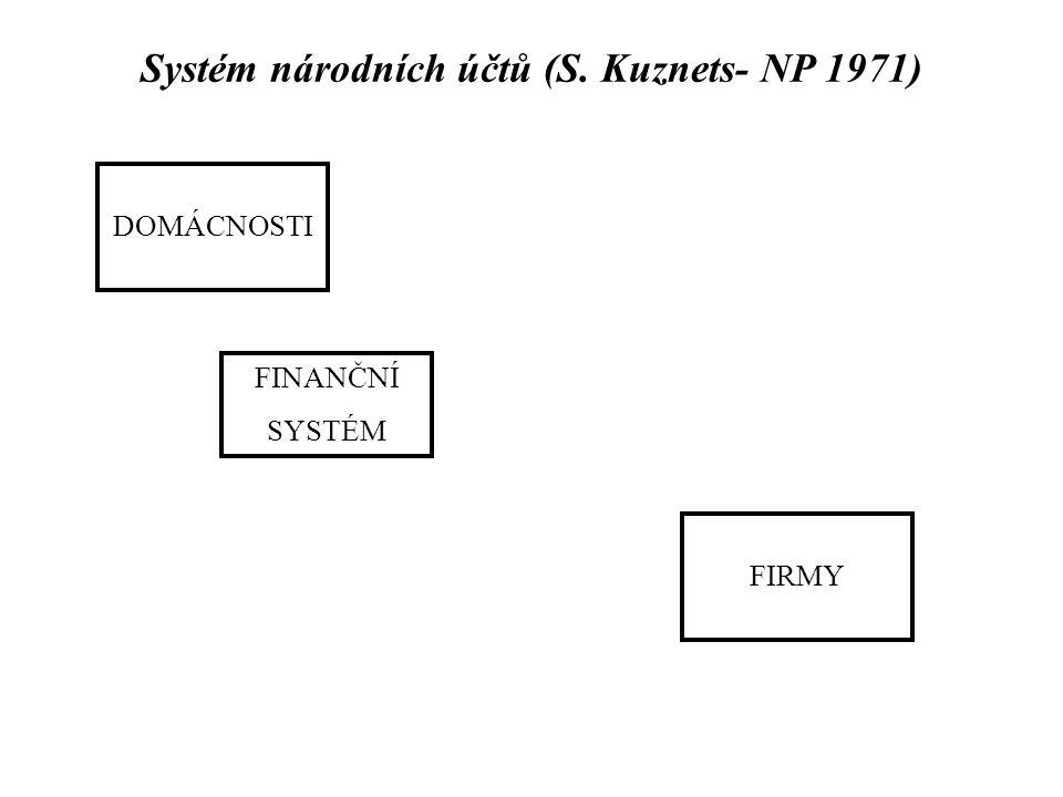 Systém národních účtů (S. Kuznets- NP 1971) DOMÁCNOSTI FIRMY FINANČNÍ SYSTÉM