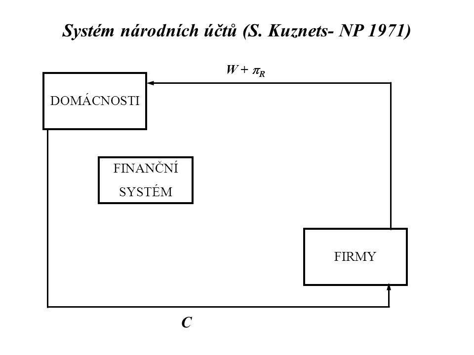 Systém národních účtů (S. Kuznets- NP 1971) DOMÁCNOSTI FIRMY FINANČNÍ SYSTÉM W +  R C