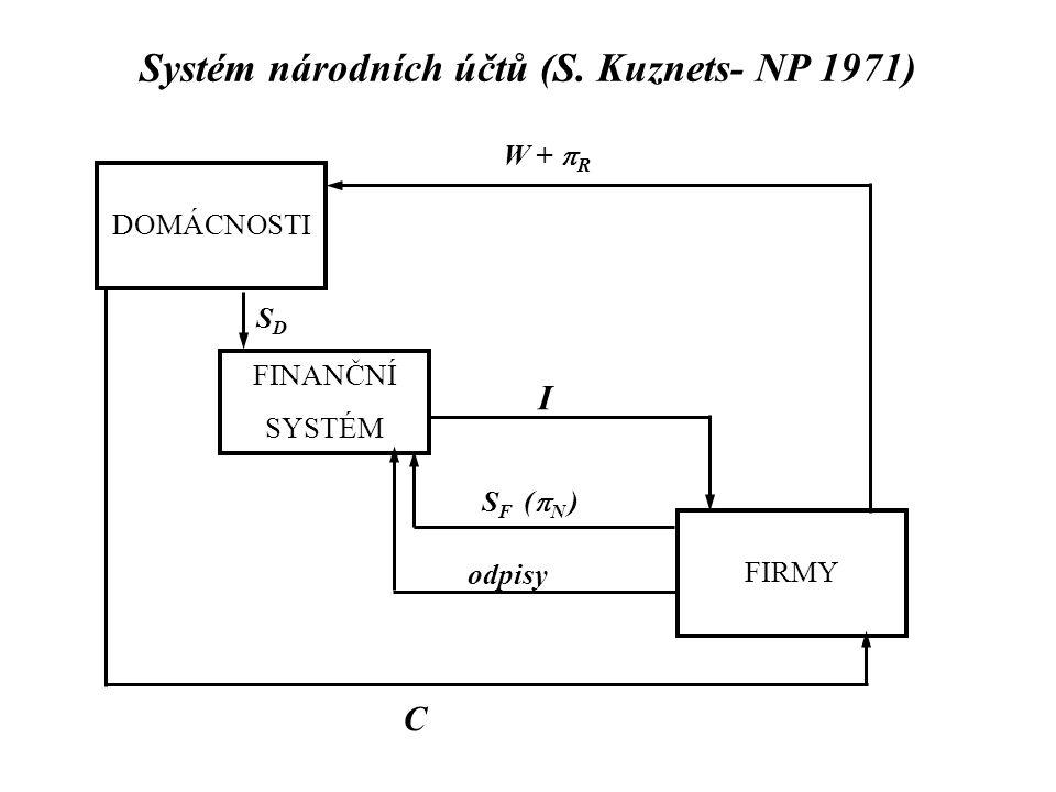 Systém národních účtů (S. Kuznets- NP 1971) DOMÁCNOSTI FIRMY FINANČNÍ SYSTÉM W +  R C SDSD I S F (  N ) odpisy