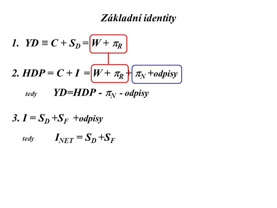 Základní identity 1. YD ≡ C + S D = W +  R 2. HDP = C + I = W +  R +  N + odpisy tedy YD=HDP -  N - odpisy 3. I = S D +S F + odpisy tedy I NET = S