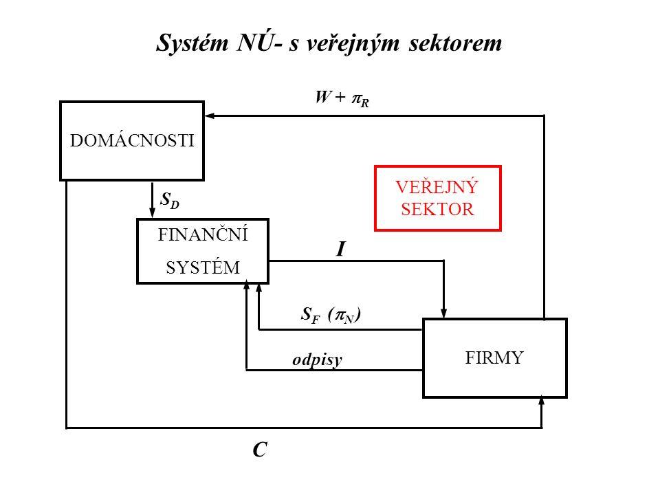 Systém NÚ- s veřejným sektorem DOMÁCNOSTI FIRMY FINANČNÍ SYSTÉM W +  R C SDSD I VEŘEJNÝ SEKTOR S F (  N ) odpisy