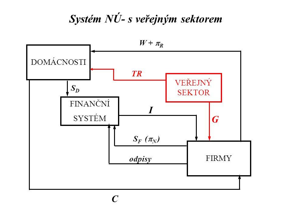 Systém NÚ- s veřejným sektorem DOMÁCNOSTI FIRMY FINANČNÍ SYSTÉM W +  R C SDSD I VEŘEJNÝ SEKTOR S F (  N ) G TR odpisy