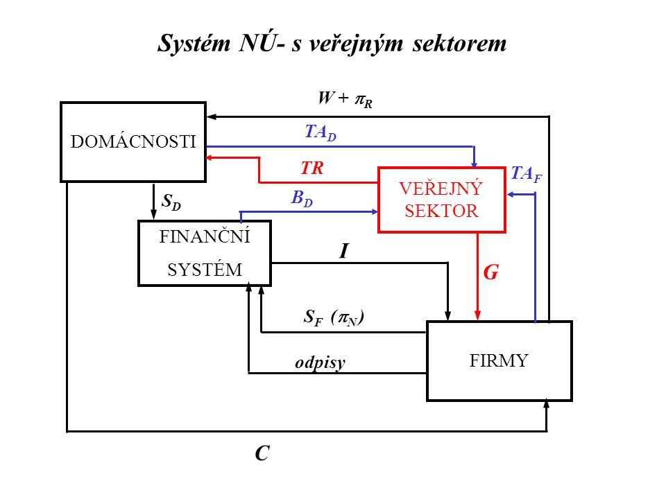 DOMÁCNOSTI FIRMY FINANČNÍ SYSTÉM W +  R C SDSD I VEŘEJNÝ SEKTOR S F (  N ) G TR TA D TA F odpisy BDBD Systém NÚ- s veřejným sektorem
