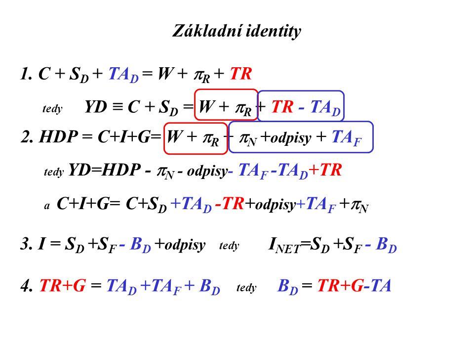 Základní identity 1. C + S D + TA D = W +  R + TR tedy YD ≡ C + S D = W +  R + TR - TA D 2. HDP = C+I+G= W +  R +  N + odpisy + TA F tedy YD=HDP -