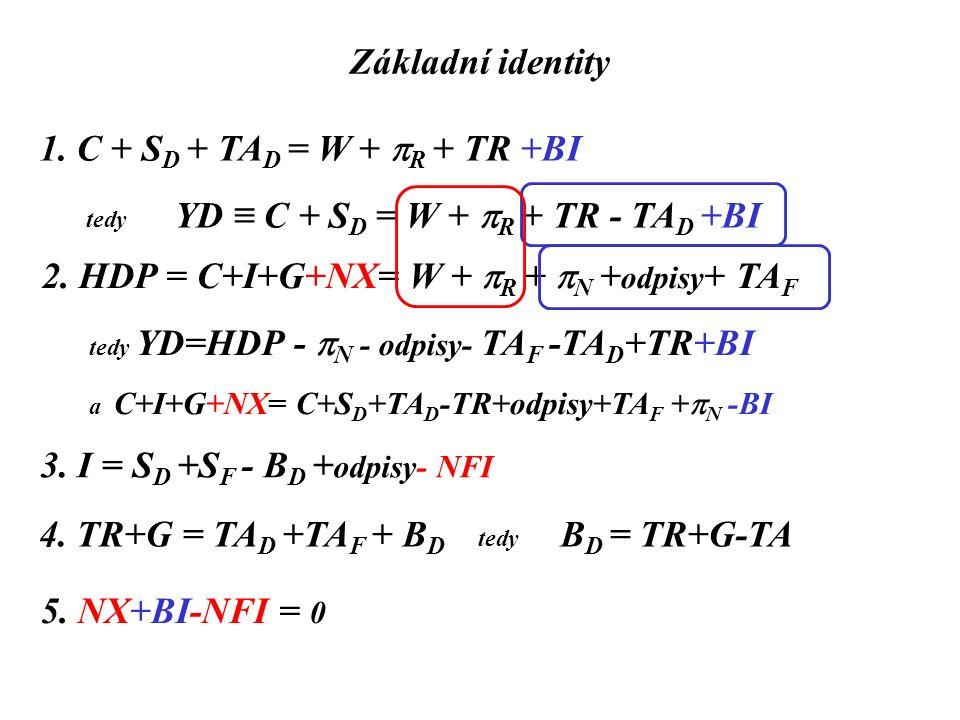 Základní identity 1. C + S D + TA D = W +  R + TR +BI tedy YD ≡ C + S D = W +  R + TR - TA D +BI 2. HDP = C+I+G+NX= W +  R +  N + odpisy + TA F te
