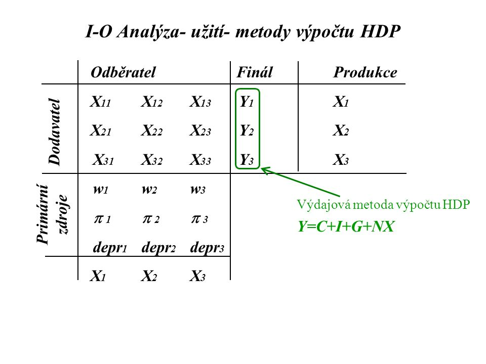 I-O Analýza- užití- metody výpočtu HDP OdběratelFinálProdukce X 11 X 12 X 13 Y 1 X 1 X 21 X 22 X 23 Y 2 X 2 X 31 X 32 X 33 Y 3 X 3 w 1 w 2 w 3  1 