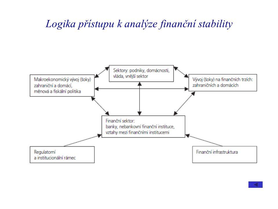 Logika přístupu k analýze finanční stability