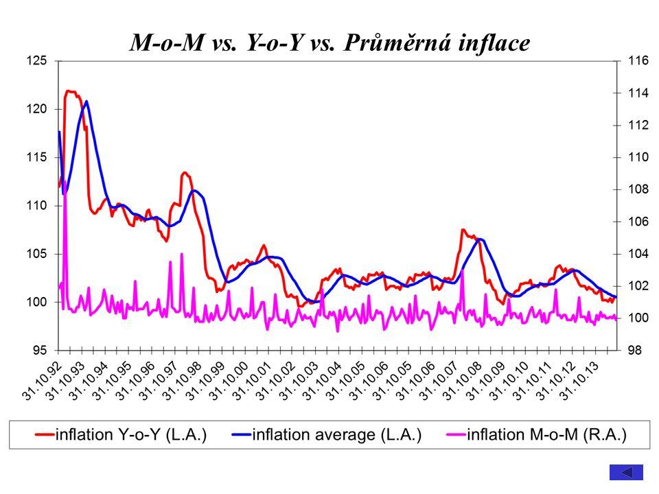 M-o-M vs. Y-o-Y vs. Průměrná inflace