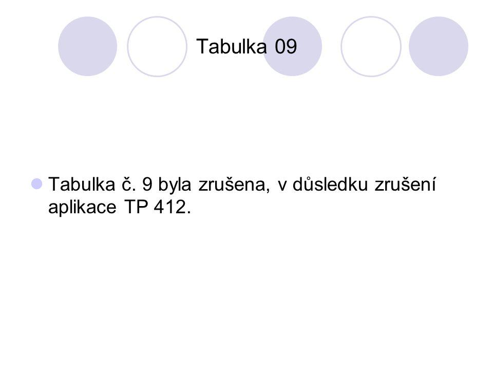 Tabulka 09 Tabulka č. 9 byla zrušena, v důsledku zrušení aplikace TP 412.