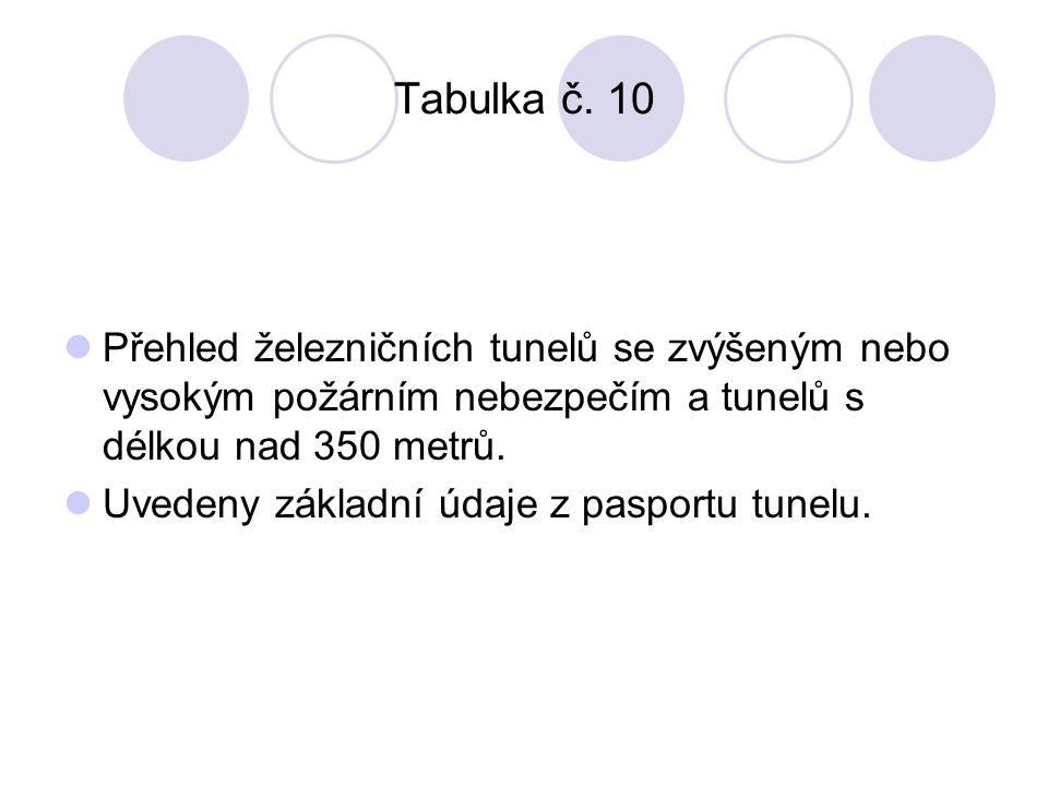 Tabulka č.