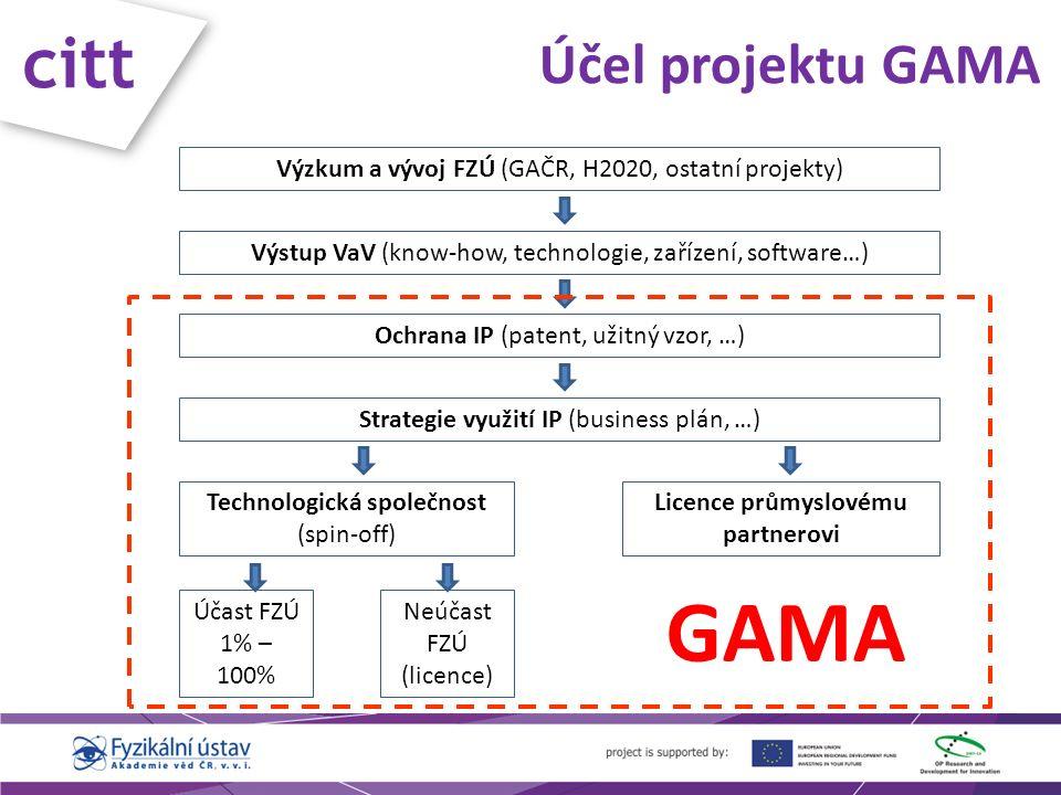 citt Účel projektu GAMA Výzkum a vývoj FZÚ (GAČR, H2020, ostatní projekty) Výstup VaV (know-how, technologie, zařízení, software…) Ochrana IP (patent, užitný vzor, …) Strategie využití IP (business plán, …) Technologická společnost (spin-off) Licence průmyslovému partnerovi Účast FZÚ 1% – 100% Neúčast FZÚ (licence) GAMA