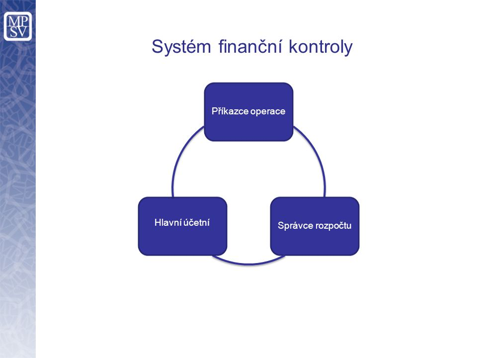 Příkazce operaceSprávce rozpočtu Hlavní účetní Systém finanční kontroly