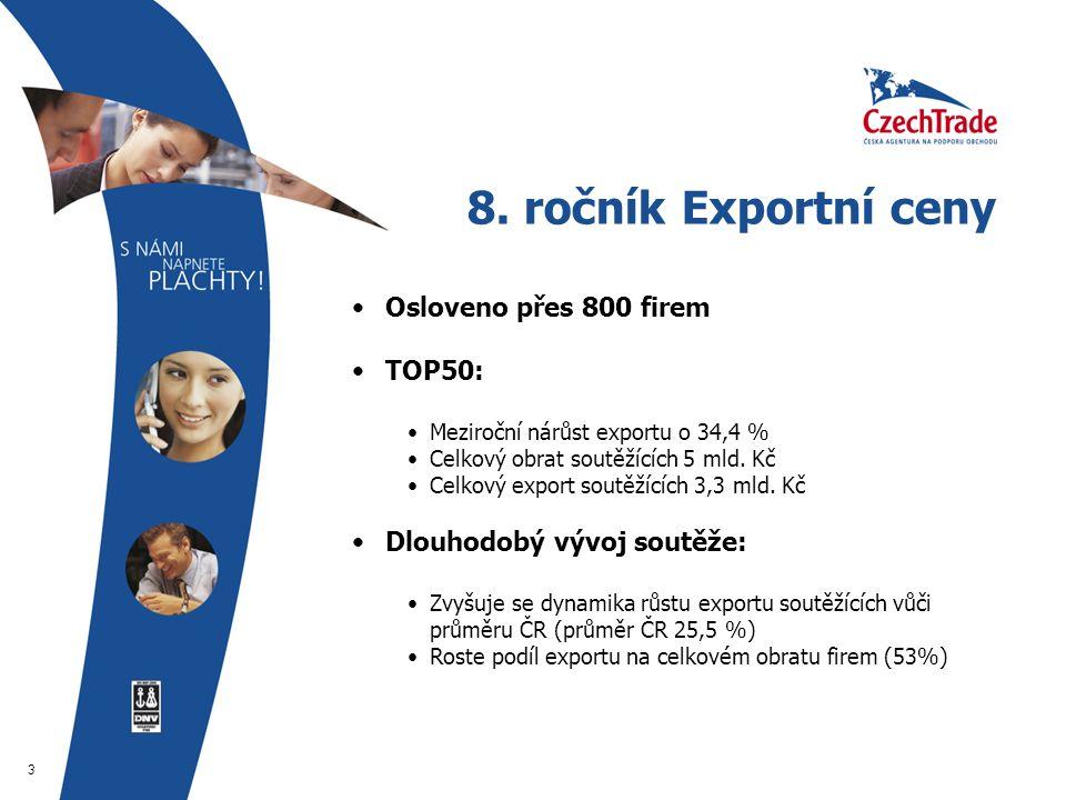4 Vítězové Exportní ceny I.místo RCD Radiokomunikace spol.