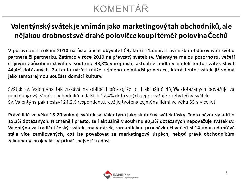 KOMENTÁŘ 5 Valentýnský svátek je vnímán jako marketingový tah obchodníků, ale nějakou drobnost své drahé polovičce koupí téměř polovina Čechů V porovnání s rokem 2010 narůstá počet obyvatel ČR, kteří 14.února slaví nebo obdarovávají svého partnera či partnerku.