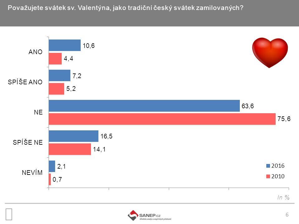 6 Považujete svátek sv. Valentýna, jako tradiční český svátek zamilovaných? In %