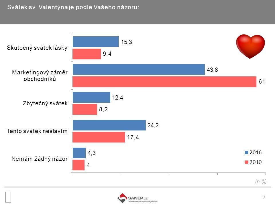 7 Svátek sv. Valentýna je podle Vašeho názoru: In %