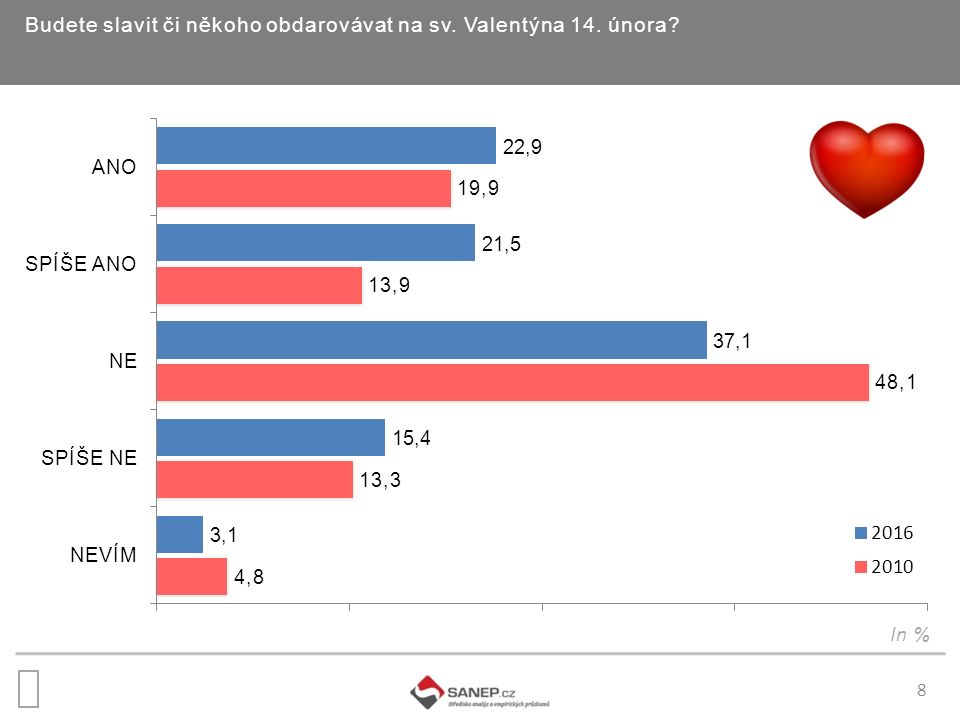 8 Budete slavit či někoho obdarovávat na sv. Valentýna 14. února? In %