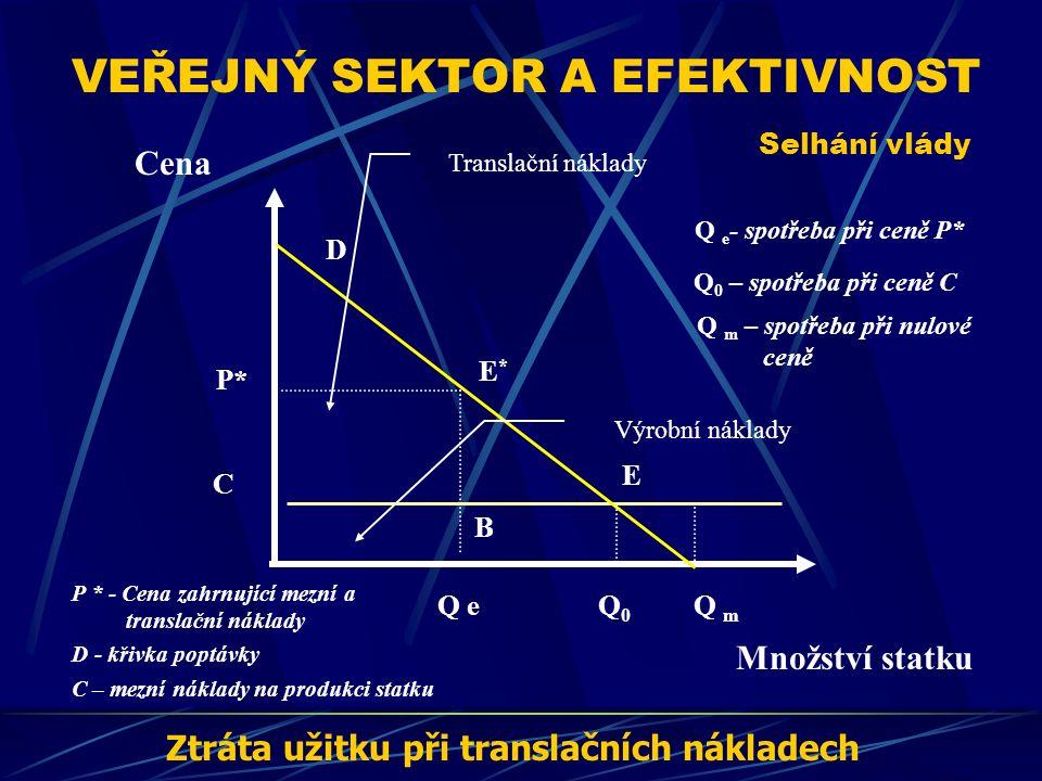 VEŘEJNÝ SEKTOR A EFEKTIVNOST Selhání vlády Cena Množství statku E D E*E* P* Q0Q0 D - křivka poptávky C – mezní náklady na produkci statku Q 0 – spotřeba při ceně C Q e - spotřeba při ceně P* Ztráta užitku při translačních nákladech Q m Q e C B P * - Cena zahrnující mezní a translační náklady Q m – spotřeba při nulové ceně Translační náklady Výrobní náklady