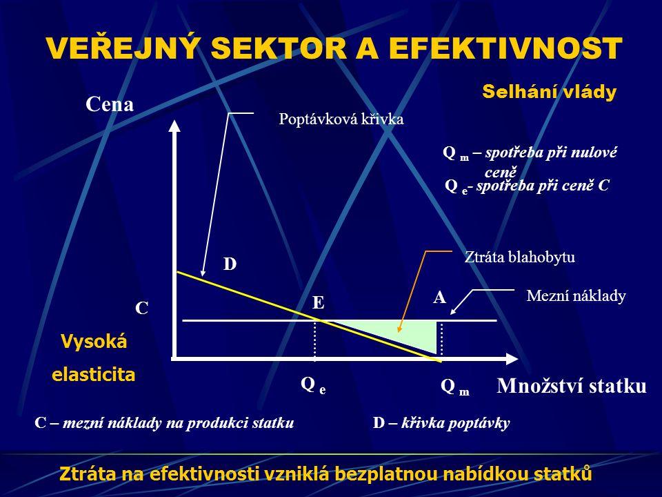 VEŘEJNÝ SEKTOR A EFEKTIVNOST Selhání vlády Cena Množství statku E D C – mezní náklady na produkci statkuD – křivka poptávky Q e - spotřeba při ceně C Ztráta na efektivnosti vzniklá bezplatnou nabídkou statků Q m Q e C A Q m – spotřeba při nulové ceně Poptávková křivka Mezní náklady Vysoká elasticita Ztráta blahobytu