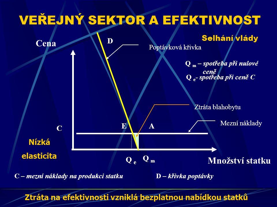 VEŘEJNÝ SEKTOR A EFEKTIVNOST Selhání vlády Cena Množství statku E D C – mezní náklady na produkci statkuD – křivka poptávky Q e - spotřeba při ceně C Ztráta na efektivnosti vzniklá bezplatnou nabídkou statků Q m Q e C A Q m – spotřeba při nulové ceně Poptávková křivka Mezní náklady Nízká elasticita Ztráta blahobytu