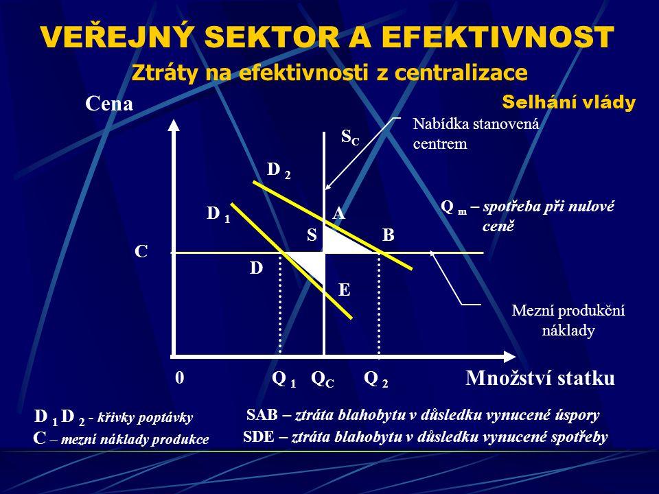 VEŘEJNÝ SEKTOR A EFEKTIVNOST Selhání vlády Cena Množství statku S D E QCQC D 1 D 2 - křivky poptávky C – mezní náklady produkce SAB – ztráta blahobytu v důsledku vynucené úspory Ztráty na efektivnosti z centralizace Q 2 Q 1 C B Q m – spotřeba při nulové ceně Nabídka stanovená centrem Mezní produkční náklady 0 A SCSC D 1 D 2 SDE – ztráta blahobytu v důsledku vynucené spotřeby