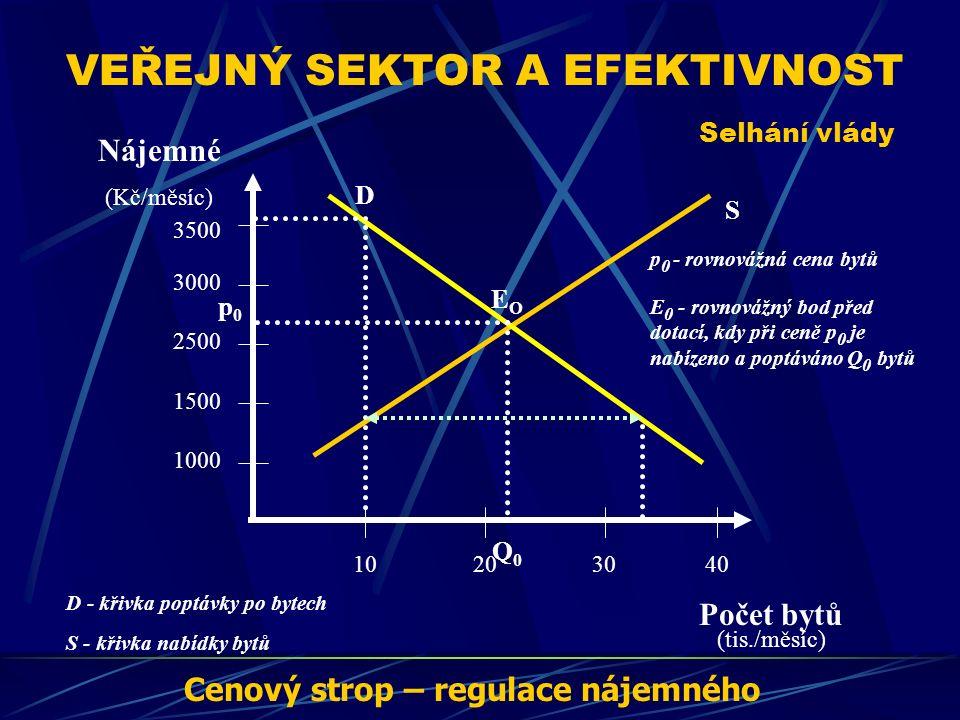 VEŘEJNÝ SEKTOR A EFEKTIVNOST Selhání vlády Nájemné (Kč/měsíc) Počet bytů (tis./měsíc) 3500 2500 1500 1000 3000 40302010 S D EOEO p0p0 Q0Q0 D - křivka poptávky po bytech S - křivka nabídky bytů E 0 - rovnovážný bod před dotací, kdy při ceně p 0 je nabízeno a poptáváno Q 0 bytů p 0 - rovnovážná cena bytů Cenový strop – regulace nájemného