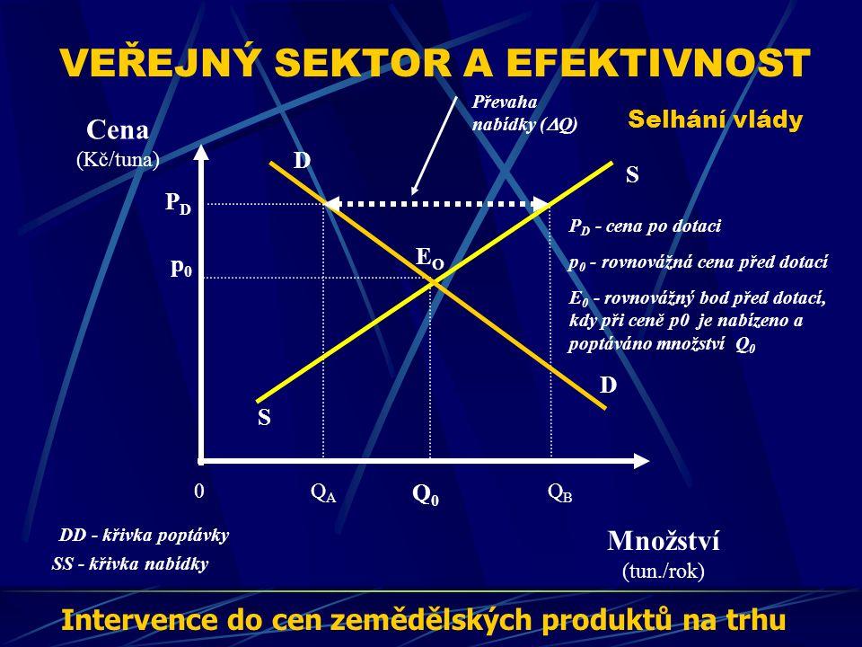 VEŘEJNÝ SEKTOR A EFEKTIVNOST Selhání vlády Cena (Kč/tuna) Množství (tun./rok) QBQB S D EOEO p0p0 Q0Q0 DD - křivka poptávky SS - křivka nabídky E 0 - rovnovážný bod před dotací, kdy při ceně p0 je nabízeno a poptáváno množství Q 0 p 0 - rovnovážná cena před dotací 0QAQA D S PDPD P D - cena po dotaci Převaha nabídky (  Q) Intervence do cen zemědělských produktů na trhu