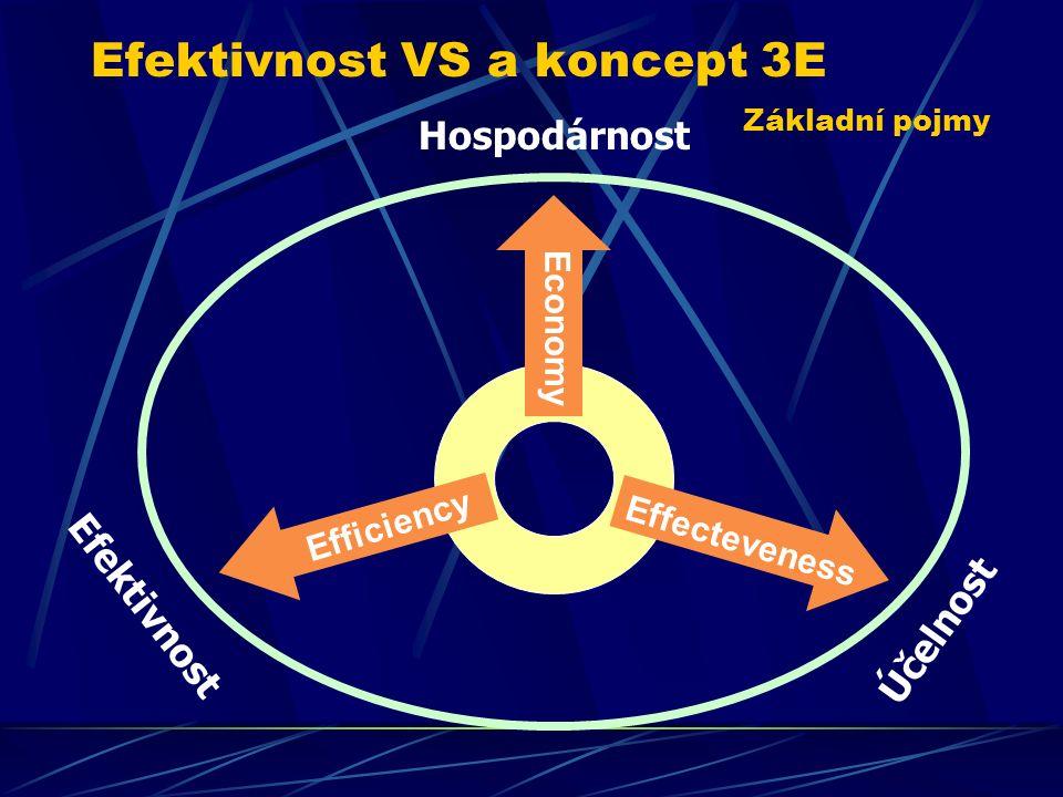Efektivnost VS a koncept 3E Základní pojmy Economy Efficiency Effecteveness Hospodárnost Účelnost Efektivnost