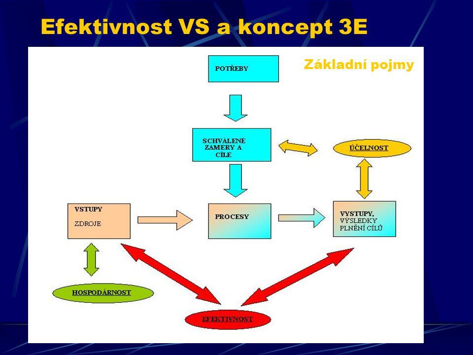 Efektivnost VS a koncept 3E Základní pojmy