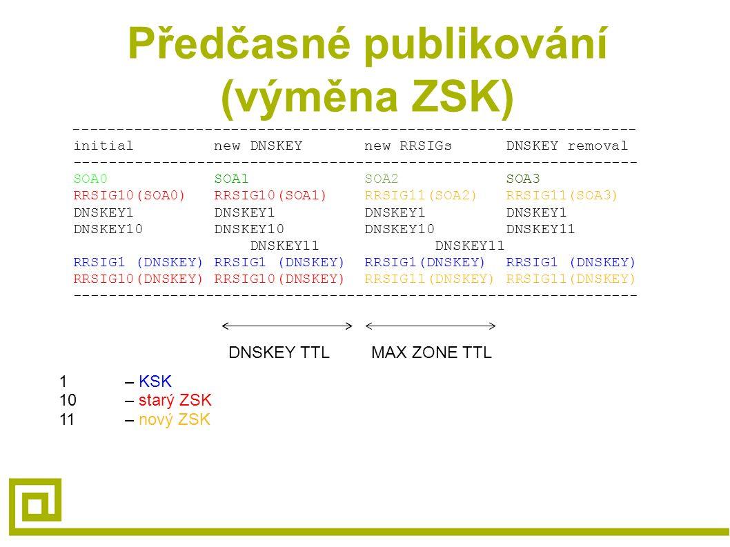 Předčasné publikování (výměna ZSK) ---------------------------------------------------------------- initial new DNSKEY new RRSIGs DNSKEY removal ---------------------------------------------------------------- SOA0 SOA1 SOA2 SOA3 RRSIG10(SOA0) RRSIG10(SOA1) RRSIG11(SOA2) RRSIG11(SOA3) DNSKEY1 DNSKEY1 DNSKEY1 DNSKEY1 DNSKEY10 DNSKEY10 DNSKEY10 DNSKEY11 DNSKEY11 DNSKEY11 RRSIG1 (DNSKEY) RRSIG1 (DNSKEY) RRSIG1(DNSKEY) RRSIG1 (DNSKEY) RRSIG10(DNSKEY) RRSIG10(DNSKEY) RRSIG11(DNSKEY) RRSIG11(DNSKEY) ---------------------------------------------------------------- DNSKEY TTLMAX ZONE TTL 1 – KSK 10 – starý ZSK 11 – nový ZSK