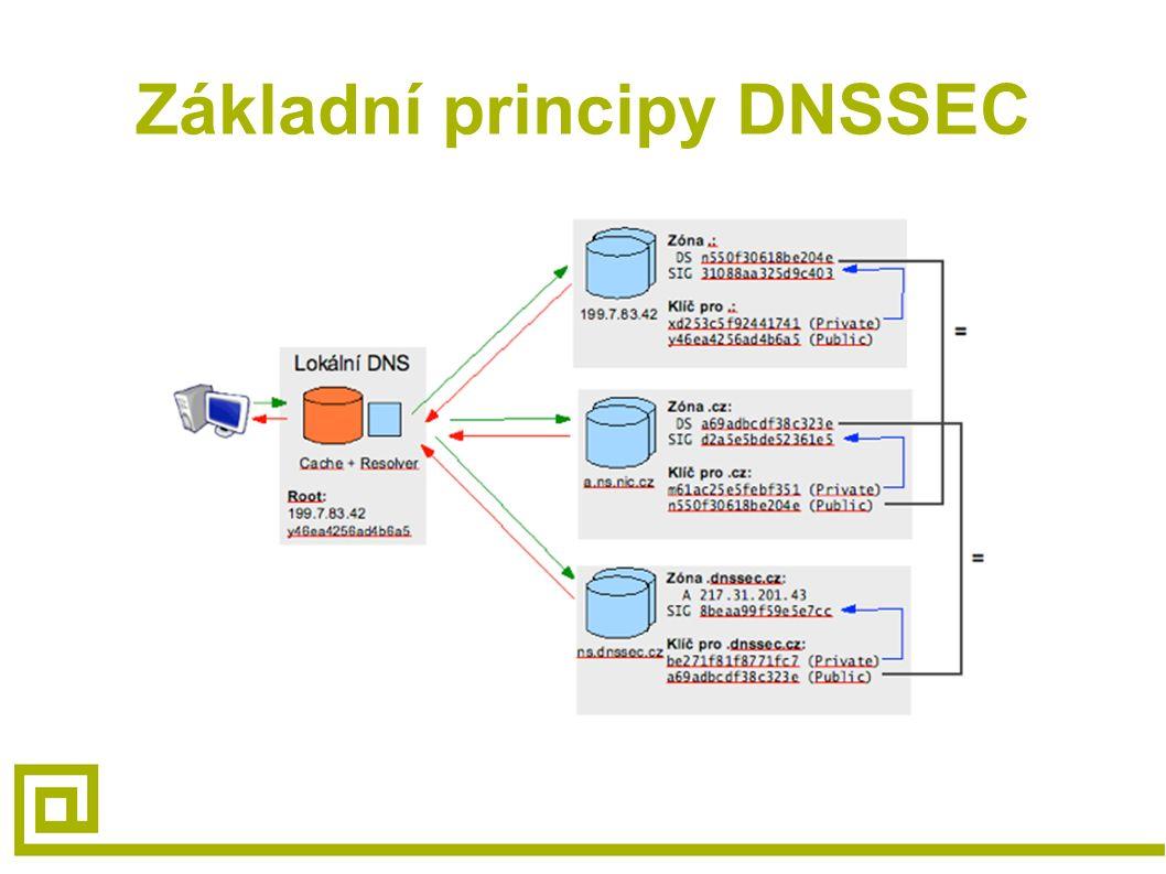 Základní principy DNSSEC