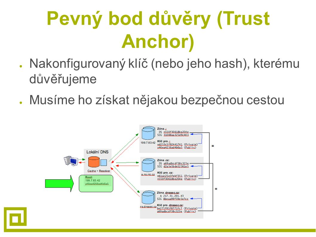 Pevný bod důvěry (Trust Anchor) ● Nakonfigurovaný klíč (nebo jeho hash), kterému důvěřujeme ● Musíme ho získat nějakou bezpečnou cestou