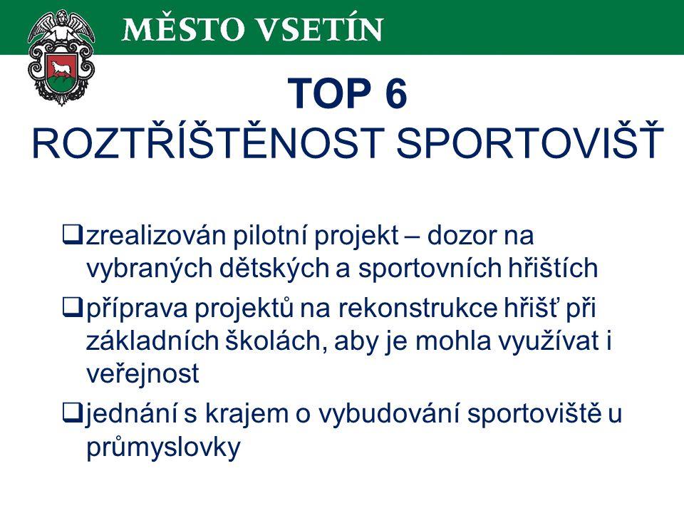 TOP 6 ROZTŘÍŠTĚNOST SPORTOVIŠŤ  zrealizován pilotní projekt – dozor na vybraných dětských a sportovních hřištích  příprava projektů na rekonstrukce hřišť při základních školách, aby je mohla využívat i veřejnost  jednání s krajem o vybudování sportoviště u průmyslovky