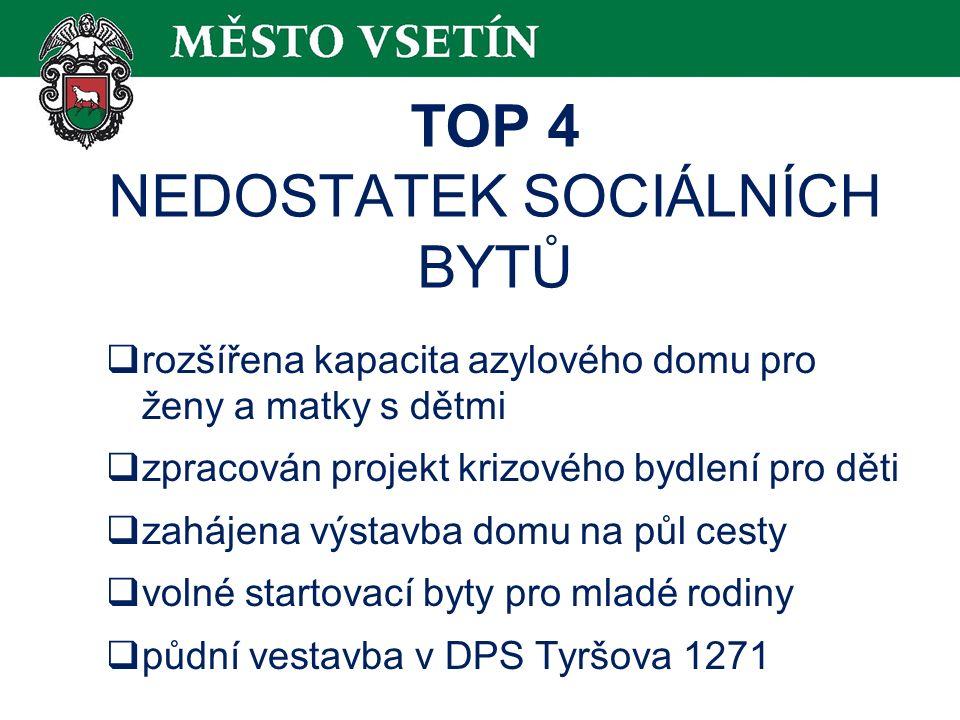 TOP 4 NEDOSTATEK SOCIÁLNÍCH BYTŮ  rozšířena kapacita azylového domu pro ženy a matky s dětmi  zpracován projekt krizového bydlení pro děti  zahájena výstavba domu na půl cesty  volné startovací byty pro mladé rodiny  půdní vestavba v DPS Tyršova 1271
