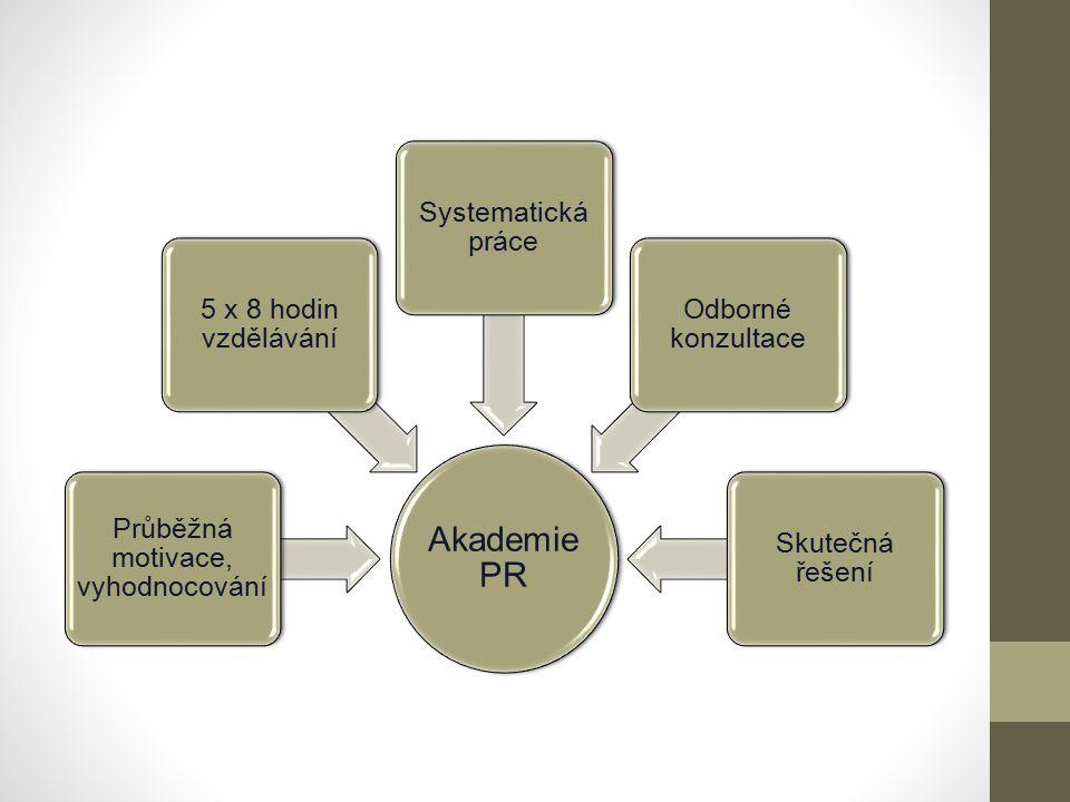 Akademie PR Průběžná motivace, vyhodnocování 5 x 8 hodin vzdělávání Systematická práce Odborné konzultace Skutečná řešení