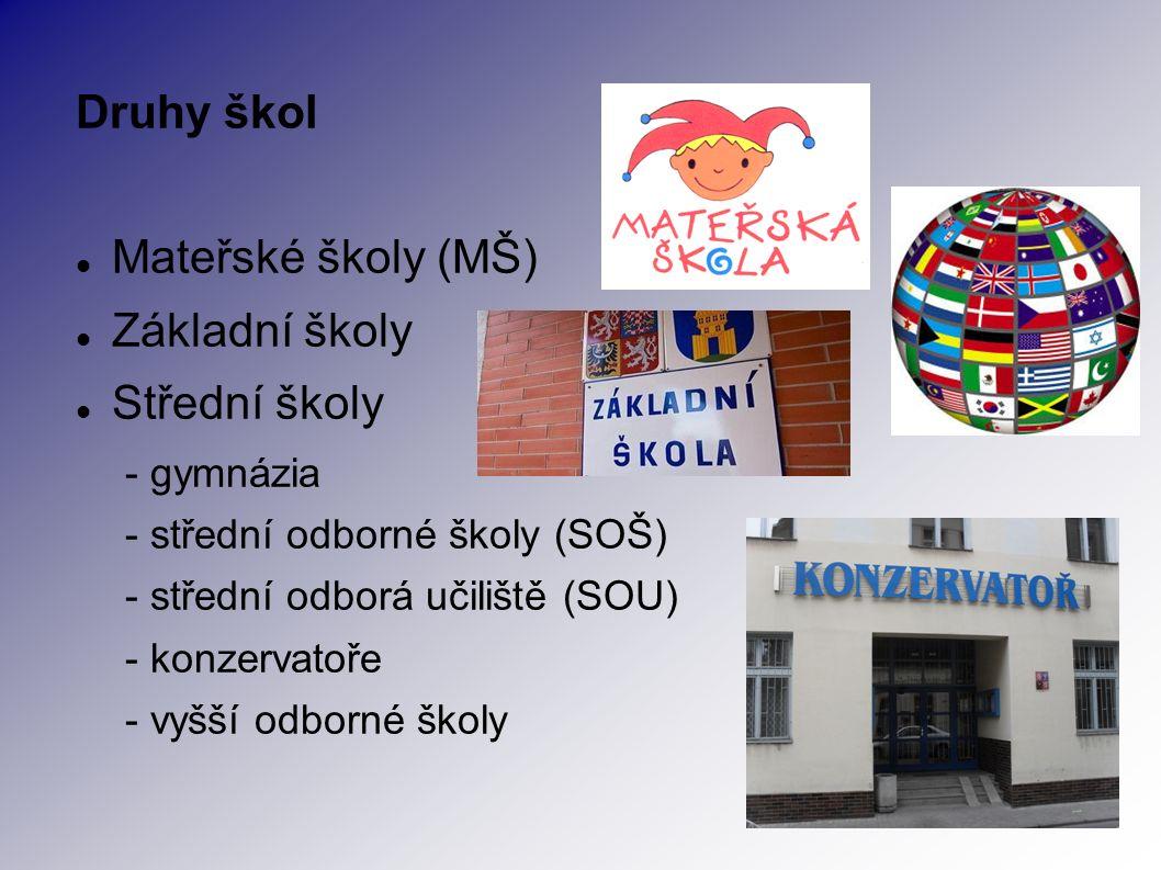 Druhy škol Mateřské školy (MŠ) Základní školy Střední školy - gymnázia - střední odborné školy (SOŠ) - střední odborá učiliště (SOU) - konzervatoře - vyšší odborné školy