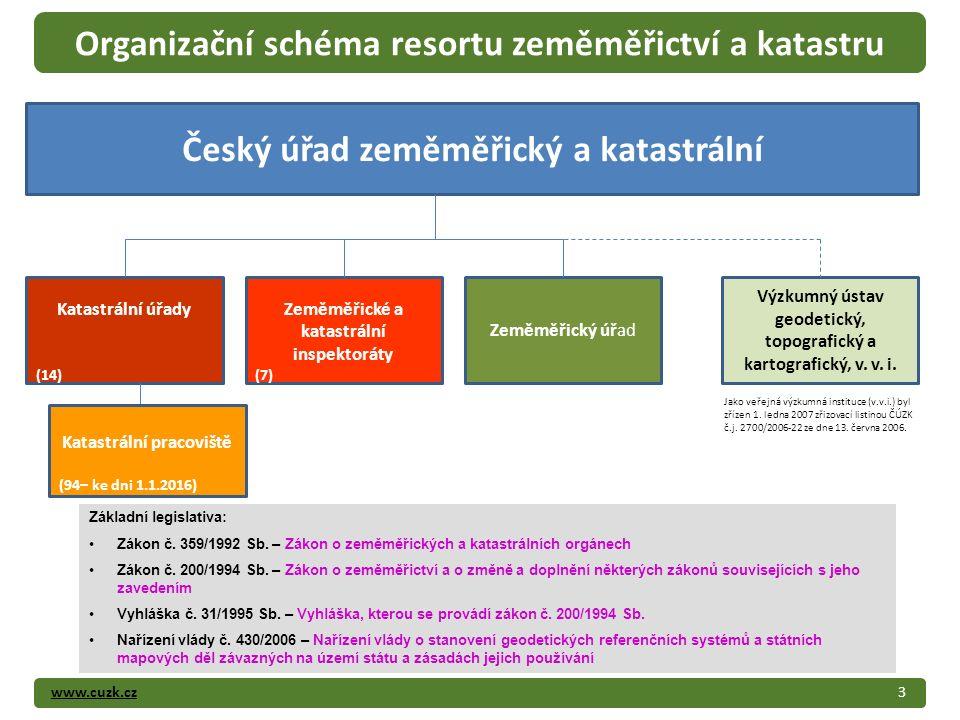 www.cuzk.cz3 Organizační schéma resortu zeměměřictví a katastru Český úřad zeměměřický a katastrální Katastrální úřady (14) Zeměměřické a katastrální
