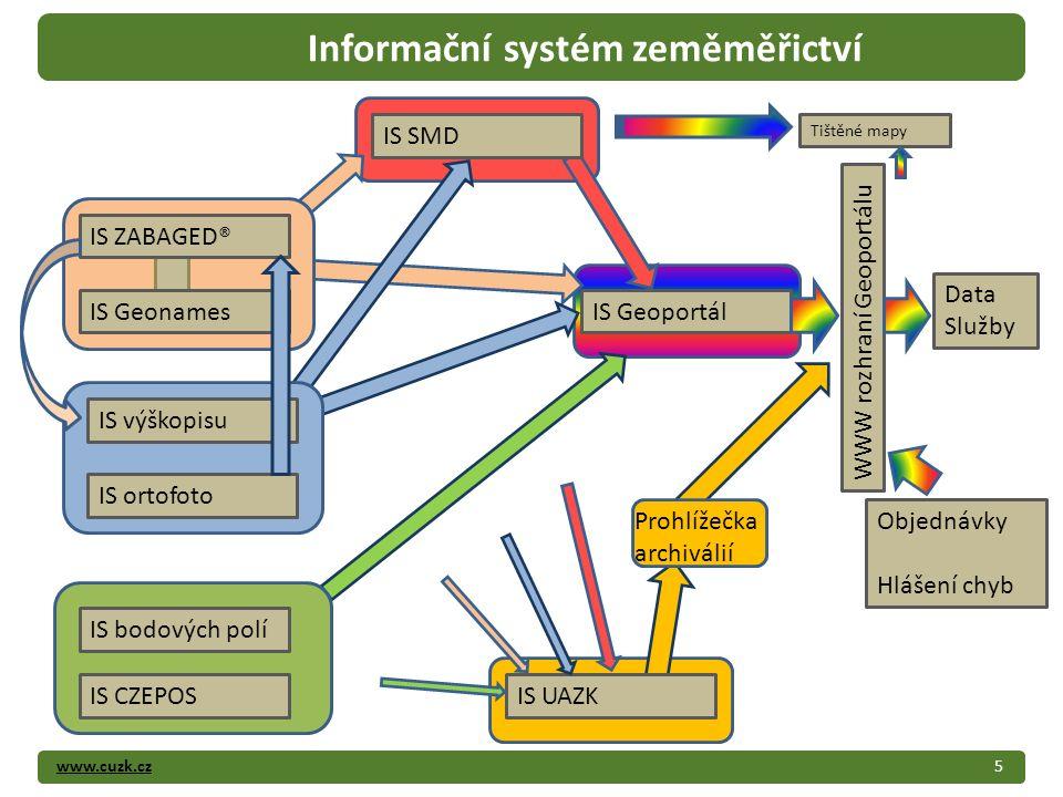 www.cuzk.cz5 Informační systém zeměměřictví IS Geoportál IS CZEPOS IS bodových polí IS ortofoto IS UAZK IS SMD IS výškopisu IS ZABAGED® IS Geonames Pr