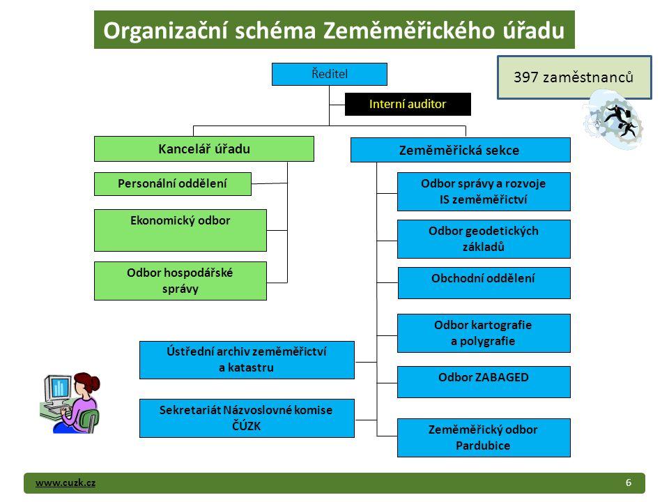 www.cuzk.cz6 Organizační schéma Zeměměřického úřadu Ředitel Personální oddělení Interní auditor Zeměměřická sekce Kancelář úřadu Odbor kartografie a p