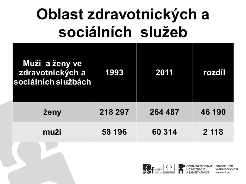 Oblast zdravotnických a sociálních služeb Muži a ženy ve zdravotnických a sociálních službách 19932011 rozdíl ženy218 297264 48746 190 muži58 19660 3142 118