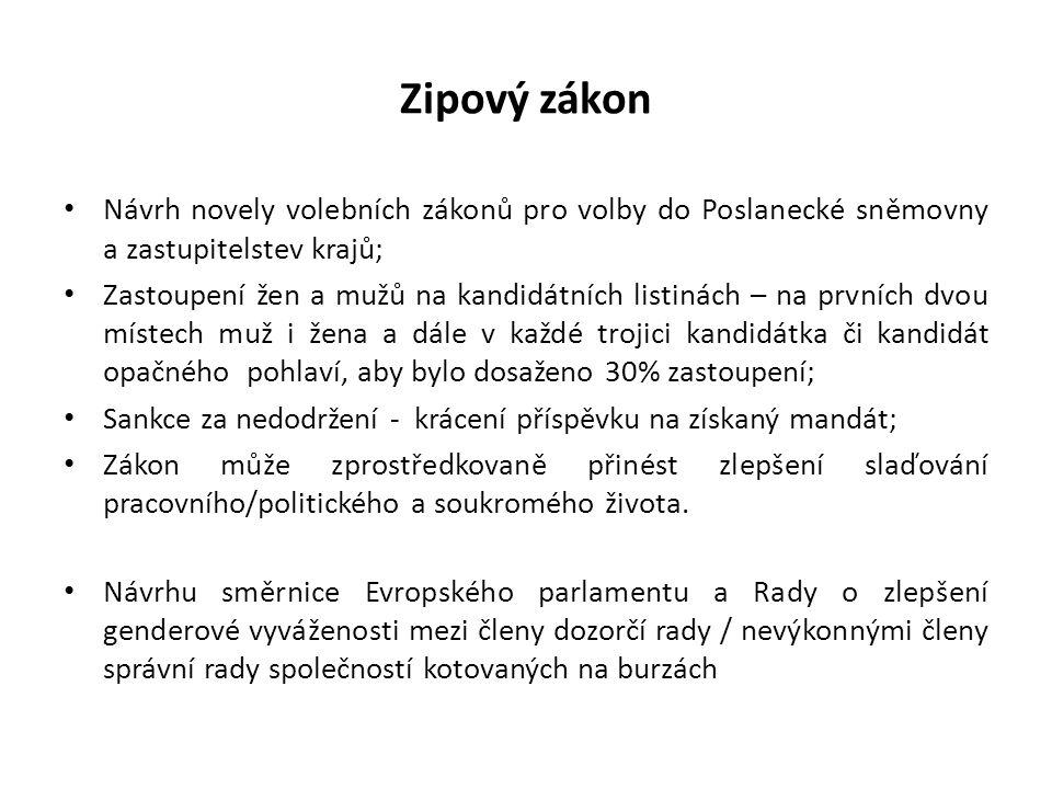Zipový zákon Návrh novely volebních zákonů pro volby do Poslanecké sněmovny a zastupitelstev krajů; Zastoupení žen a mužů na kandidátních listinách – na prvních dvou místech muž i žena a dále v každé trojici kandidátka či kandidát opačného pohlaví, aby bylo dosaženo 30% zastoupení; Sankce za nedodržení - krácení příspěvku na získaný mandát; Zákon může zprostředkovaně přinést zlepšení slaďování pracovního/politického a soukromého života.