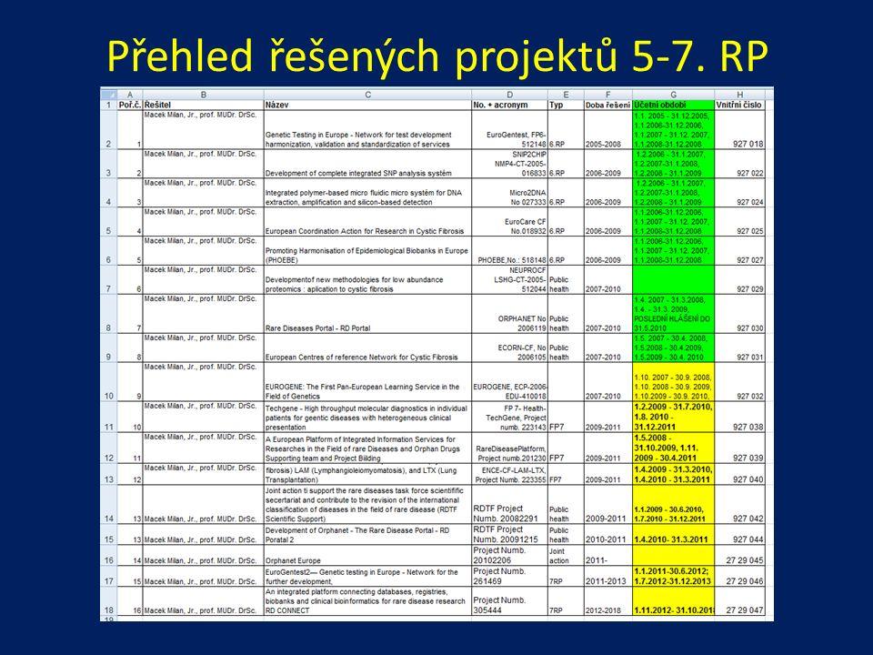 Přehled řešených projektů 5-7. RP