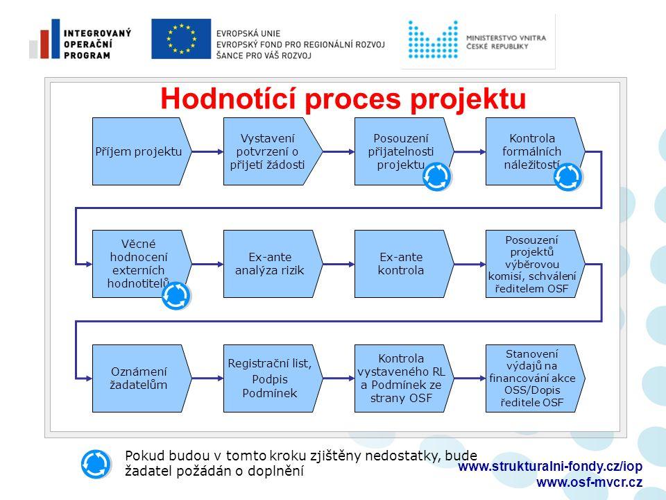 Dokumentace k výběrovým řízením  předkládání dokumentace Ministerstvu financí (nutno zjistit u odboru žadatele či jeho zřizovatele, který je správcem rozpočtové kapitoly, tj.