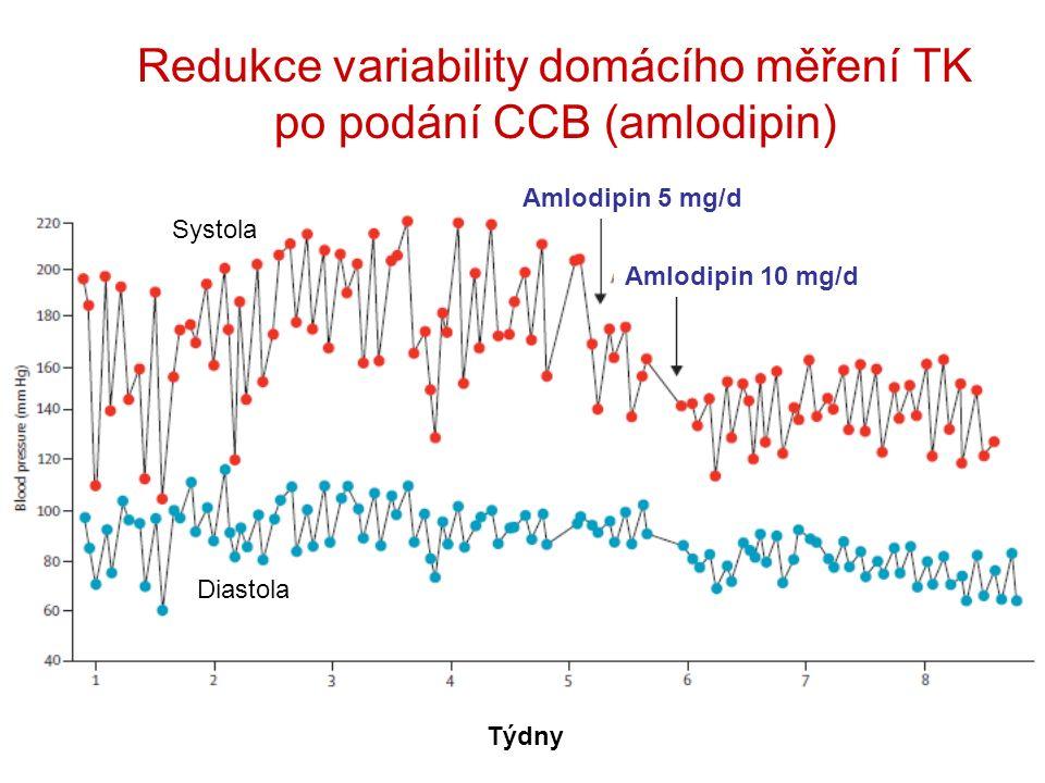 Redukce variability domácího měření TK po podání CCB (amlodipin) Amlodipin 5 mg/d Amlodipin 10 mg/d Týdny Systola Diastola