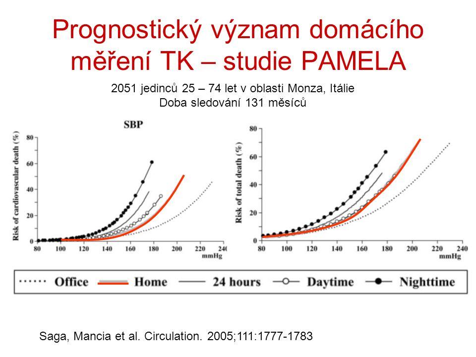 Prognostický význam domácího měření TK – studie PAMELA Saga, Mancia et al.