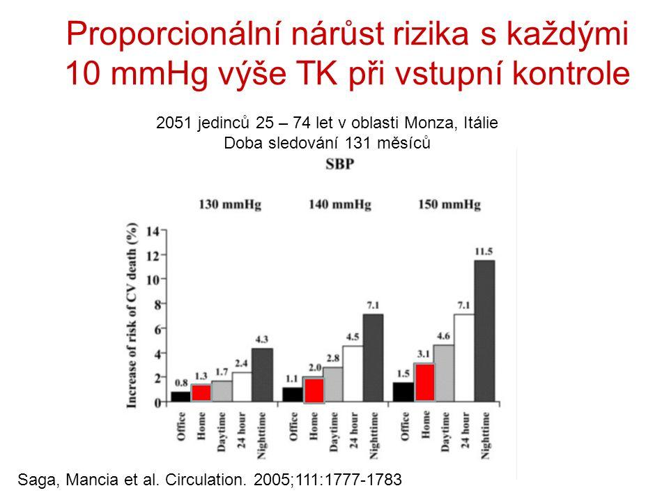Proporcionální nárůst rizika s každými 10 mmHg výše TK při vstupní kontrole Saga, Mancia et al.